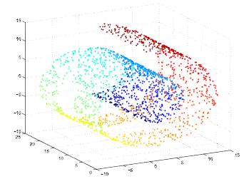 tridimensional plot
