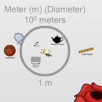 Scale of the Universe (interactive)