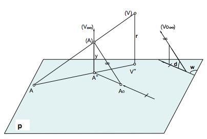sistemas-de-representación-proyecciones-del-punto