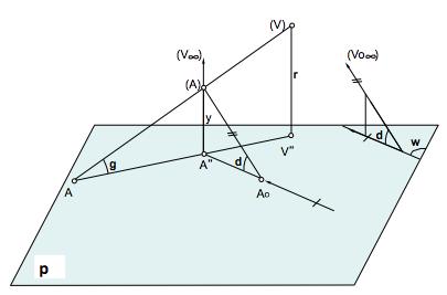 sistemas-de-representación-relacion-entre-proyecciones
