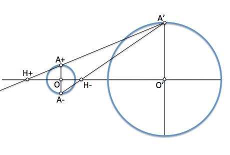 Centros de homotecia de dos circunferencias 1