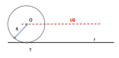 Lugar geométrico centros de circunferencias tangentes a recta