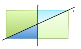 intersección de semiplanos