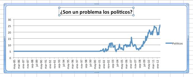 Grafica ¿Son un problema los políticos para los españoles?
