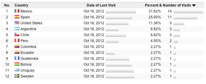 Análisis de visitas