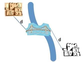 El problema del puente para unir dos pueblos