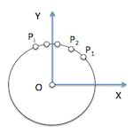 Equation of the circle