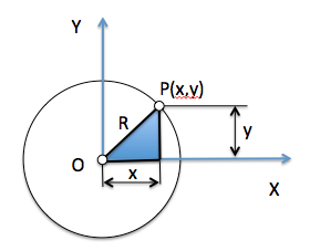 circunferencia_origen