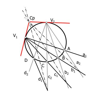 Centro_proyectivo_circunferencia