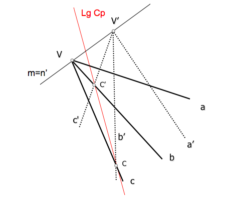 Lugar geométrico del centro proyectivo