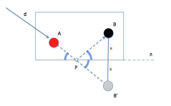 simetria mesa de billar