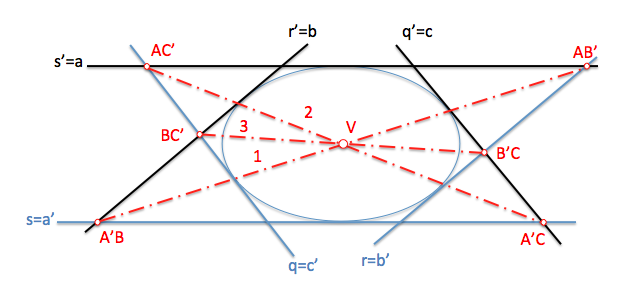 modelo genetal punto brianchon