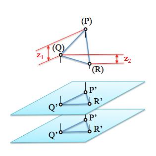 proyecciones del plano sobre planos paralelos