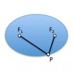 Conical : Ellipse as locus