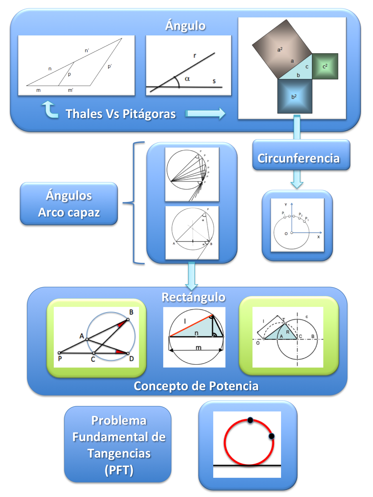 Secuencia geométrica