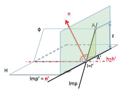 plano proyectante recta normal