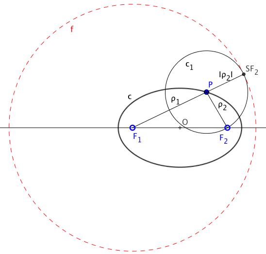 Definición de la cónica como lugar geométrico de centros de circunferencias