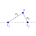 Conical defined by the two foci and a point